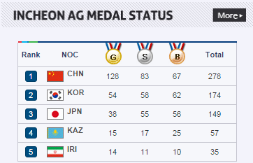 asian_games2014_medal_standing_oct1