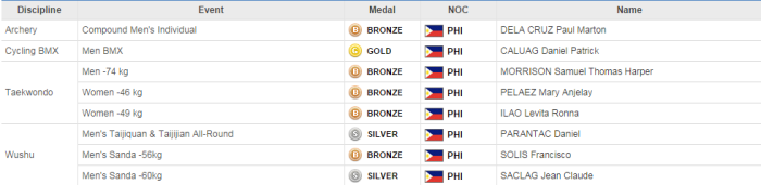 PH_medals_asian_games2014