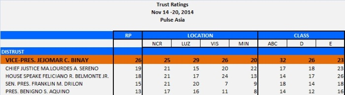 PULSE-ASIA-DISTRUST-NOV2014