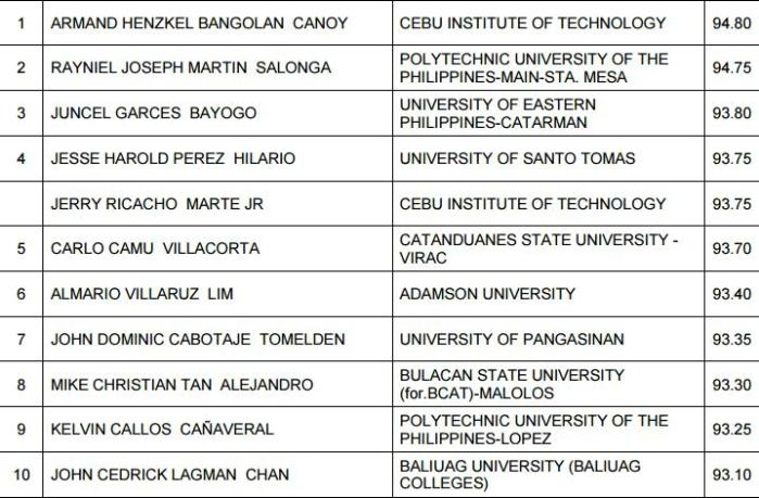 top 10 civil engineering exam 2015