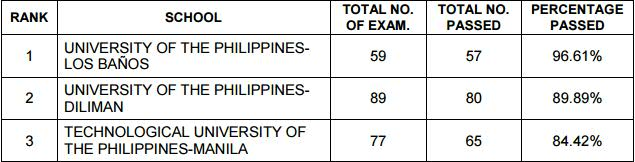 top schools civil engineering exam