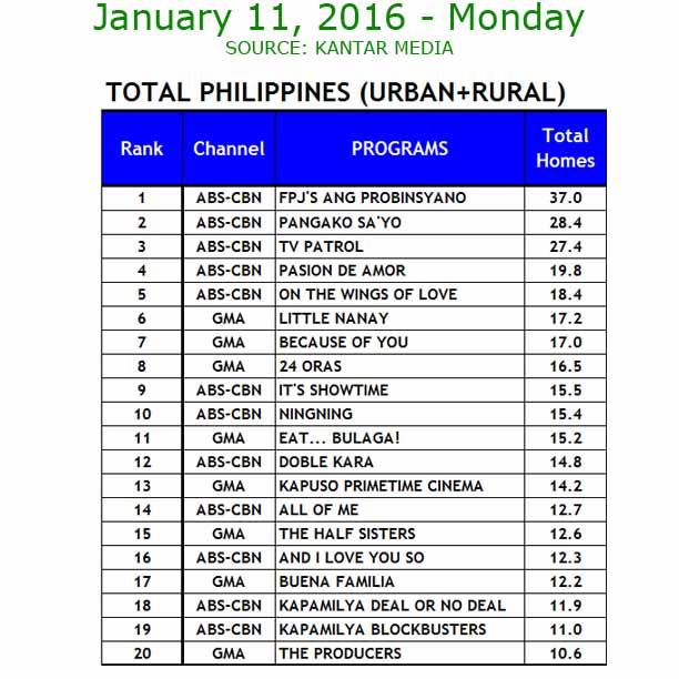 jan11 ratings